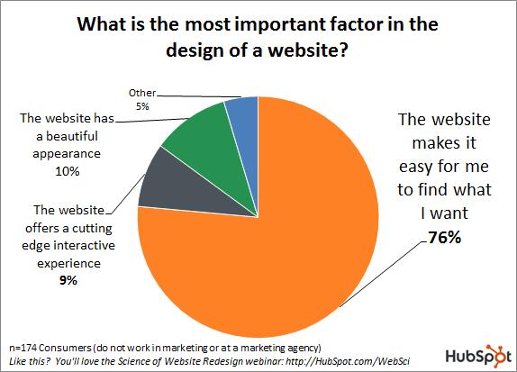 khách hàng muốn gì từ website của bạn?