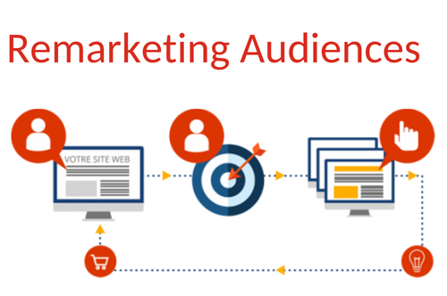 Remarketing-audiences