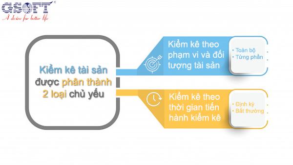 Các cách phân loại kiểm kê tài sản