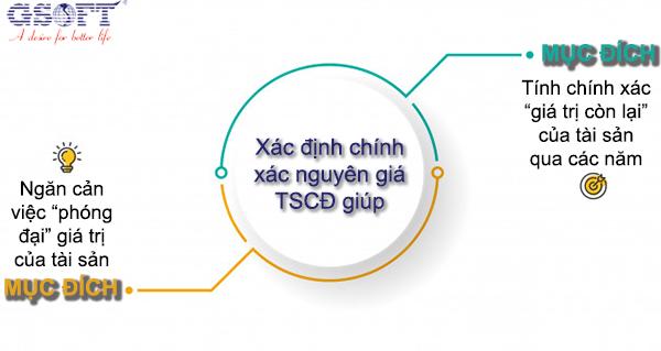 Tính chính xác nguyên giá TSCĐ mang đến nhiều lợi ích lâu dài cho doanh nghiệp