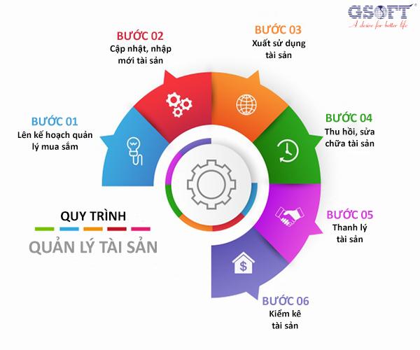 6 bước trong quy trình quản lý tài sản